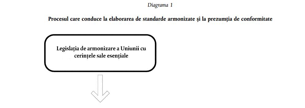 CISEO - Standarde armonizate- 1