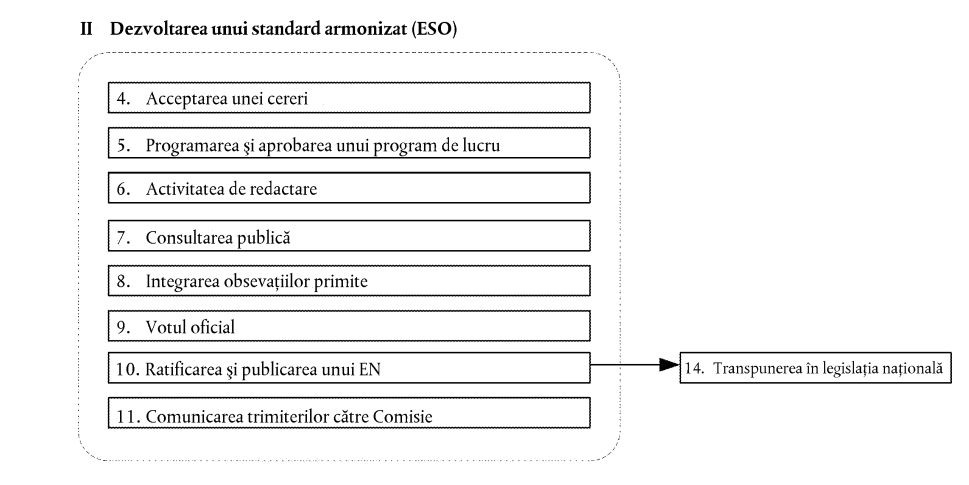 CISEO - Standarde armonizate-3