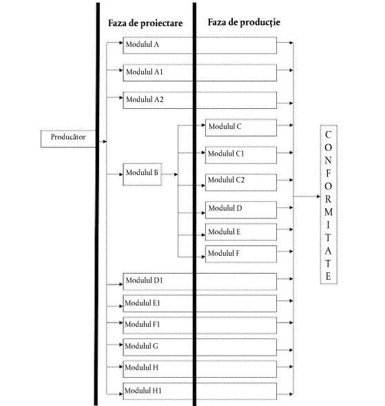 Module Conformitate CISEO