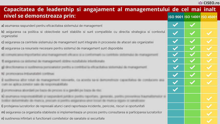 Capacitatea de leadership si angajament al managementului de cel mai inalt nivel