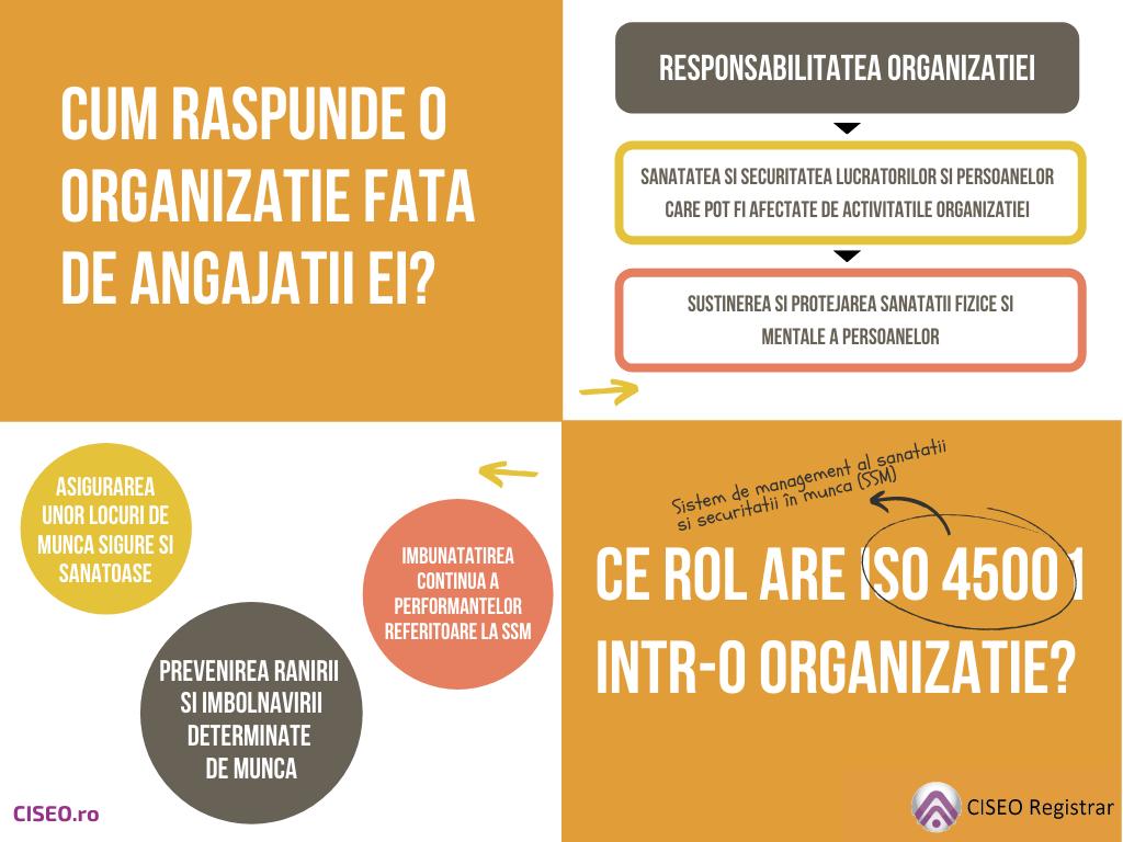 CE ROL ARE ISO 45001 INTR-O ORGANIZATIE