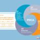 Ciclul PDCA